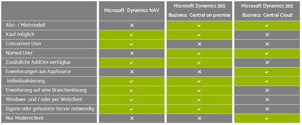 Microsoft Dynamics NAV vs. Business Central