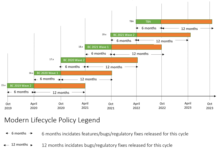 BC Lifecycle Policy
