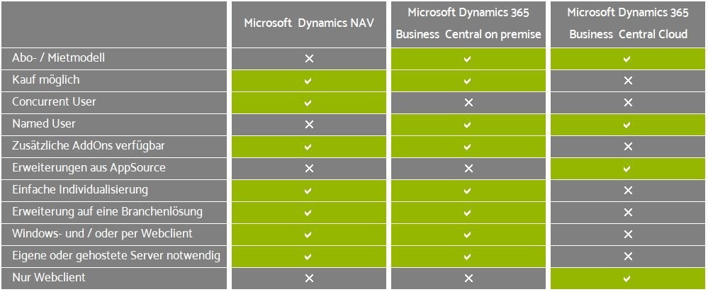 Dynamics NAV vs Business Central
